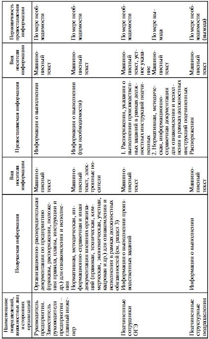Взаимодействия главного энергетика с должностными лицами и структурными подразделениями предприятия