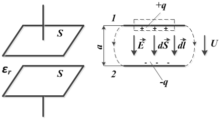 Задача 1. Рисунок 1. Плоский конденсатор