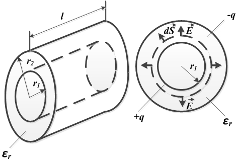 Задача 2. Рисунок 1. Цилиндрический конденсатор