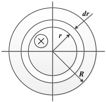 Задача 3. Рисунок. Индуктивность цилиндрического провода