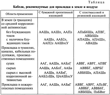 Таблица. Кабели для прокладки в земле и воздухе