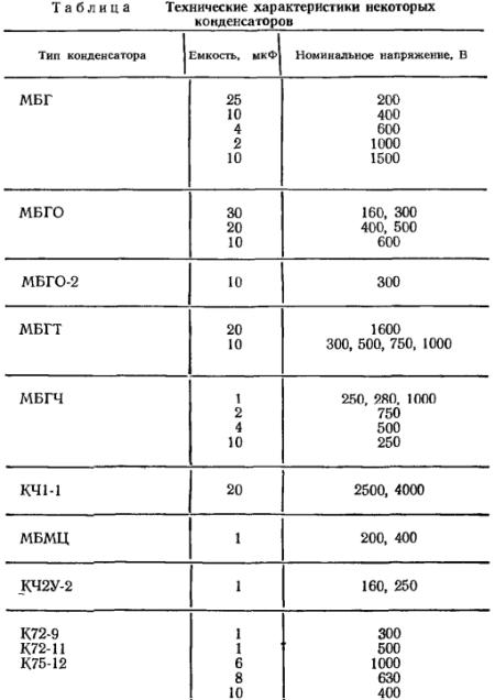 Технические данные некоторых конденсаторов