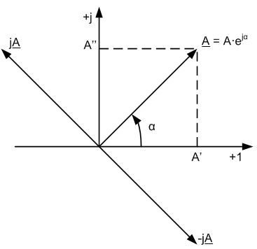 вектор на комплексной плоскости