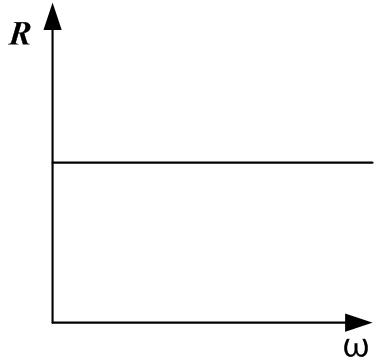 График зависимости активного сопротивления о частоты