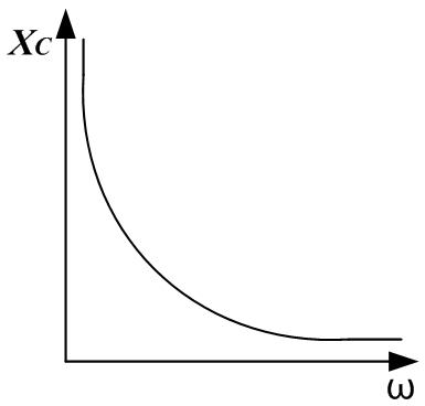 График зависимости емкостного сопротивления о частоты