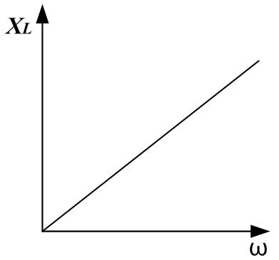 График зависимости индуктивного сопротивления о частоты