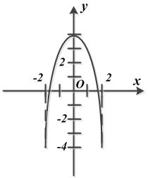 Рисунок к примеру 2. Уравнение траектории движения точки