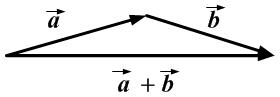 Сумма векторов a+b