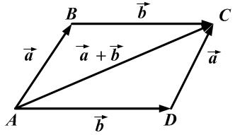 Правило параллелограмма (правило сложения векторов)