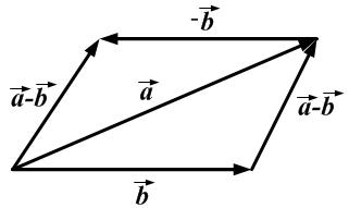 Вычетание векторов