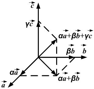 Разложение вектора по базису