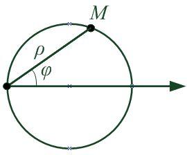 Рисунок к уравнению окружности с центром в точке (a/2, 0) и радиусом a/2
