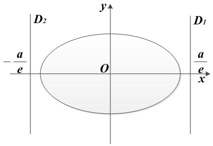 уравнения правой и левой директрис
