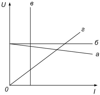 Рисунок ВАХ реального источника, источника ЭДС, источника тока, линейного сопротивления