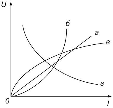 Рисунок ВАХ пассивных двухполюсников