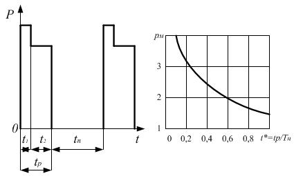 Нагрузочная диаграмма кратковременного режима работы и график для определения коэффициента механической перегрузки