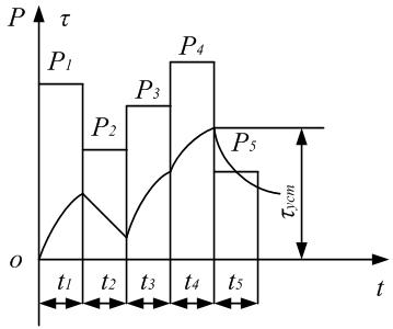 Нагрузочная диаграмма